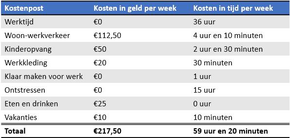 tabel die overzicht geeft van werkelijke werkkosten